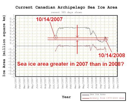 Figure 1. CryoSphere Today's plot 365 days of Canadian Archipelago Sea Ice Area from 10/14/08.  Note that this plot shows the sea ice area about 25% greater one year ago.