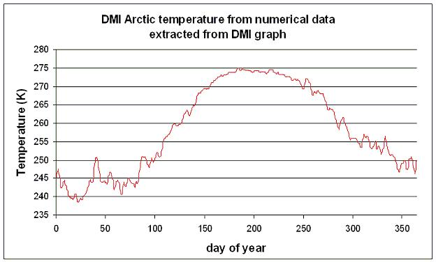 2008 Arctic data as extracted from DMI image