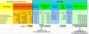 Total energy cost calculation