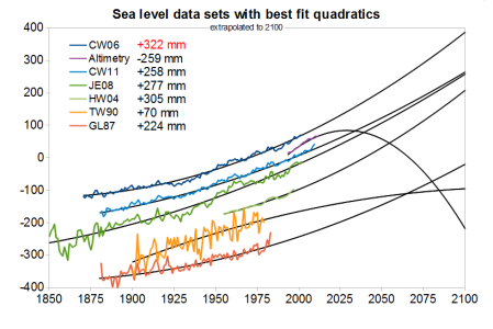 Quadratic fits for all sea level data sets used by R2011 in their figure 1. The legend shows the sea level rise that would result for the period 2000 to 2100 if these quadratics were extrapolated to 2100