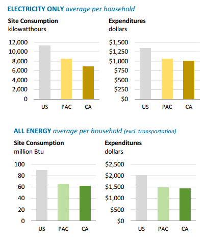 EIA California energy consumption